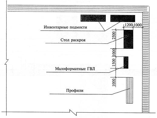 Рисунок 28 - Схема организации