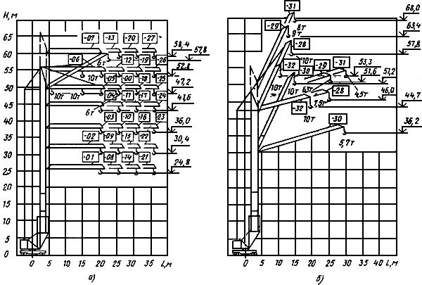 Башенные краны типа КБ-405