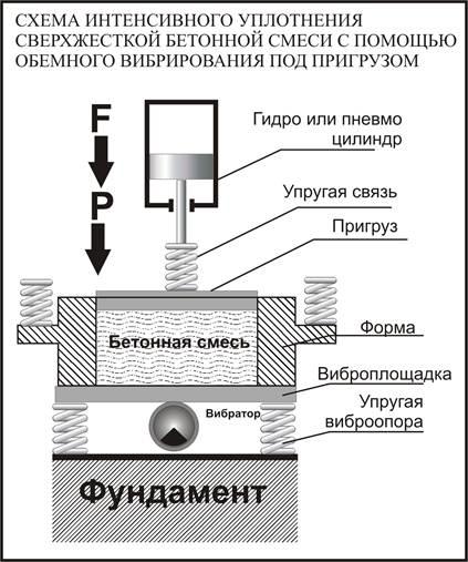 Уплотнение под пригрузом2.jpg