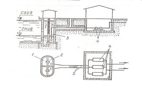 Схема берегового водозабора