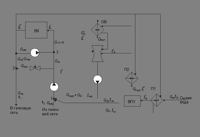 Расчетная тепловая схема