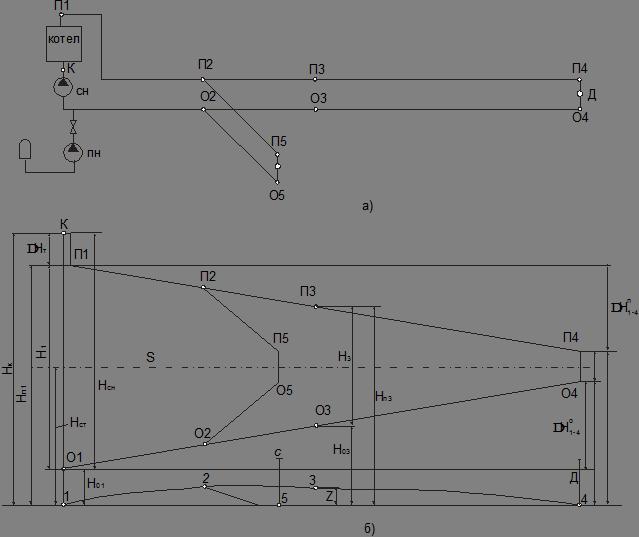 Схема (а) и пьезометрический