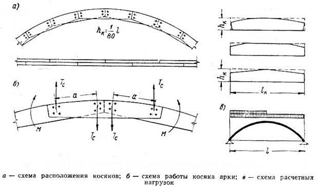 Схемы арок, конструкция и
