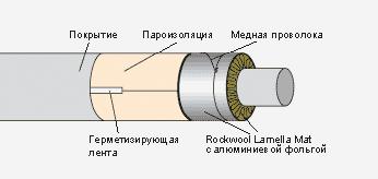 Скорлупа для теплоизоляции труб краснодар