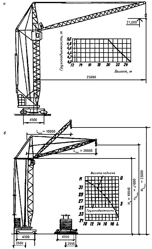 схема башенного крана кб-100 занятия