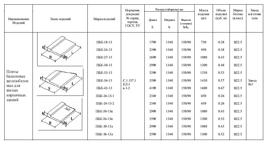 Плиты балконные железобетонные для жилых кирпичных зданий пб.
