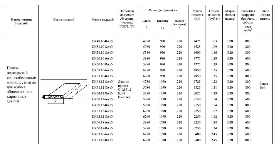 Плиты перекрытий железобетонные длиной до 12 метров пб - стр.