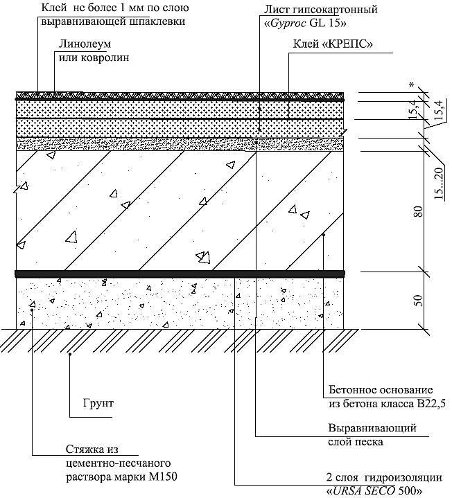 Схемы отопления с принудительной циркуляцией и с настенным котлом