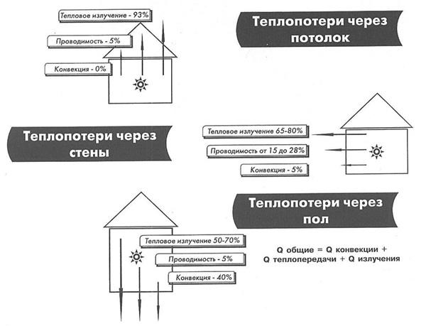 Изоспан челябинск пароизоляция