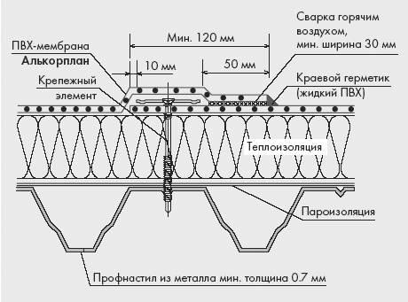 Гидроизоляция эластичность
