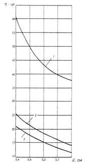 СНиП 2.03.09-85 (1988, с изм. 1988)