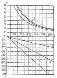 СН 478-80 (1990)