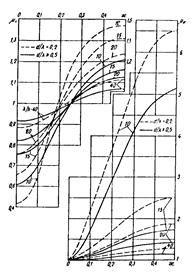 СНиП 2.06.04-82 (1989, с изм. 2 1995)