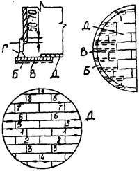 РД  34.23.601-96