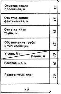 ГОСТ 21.610-85 (1987)