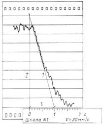 ГОСТ 26417-85
