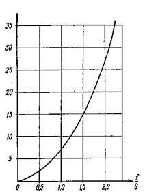 СН 481-75