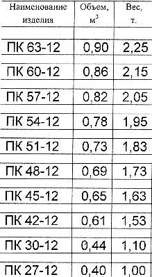 Плиты перекрытия. Серия 1.141.1-19с/85 в.2 ПК