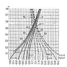 СНиП 2.06.14-85 (с изм 1 1989)