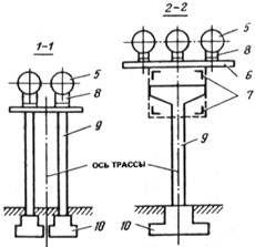 (к СНиП 2.09.03-85) Проектирование опор под трубопроводы