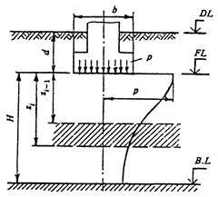 СНиП 2.02.01-83 (1995)
