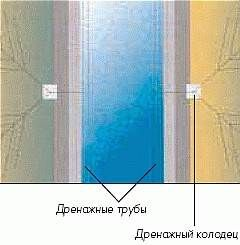 Раздел С.3.2 Тефонд Дрейн Плюс