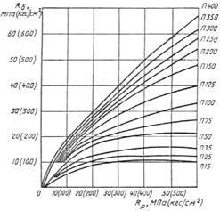 ГОСТ  9758-86 (с изм. 1 1988, 2 1989)