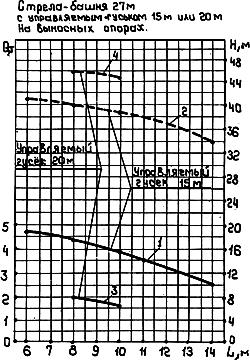 АВТОМОБИЛЬНЫЕ СТРЕЛОВЫЕ КРАНЫ  КС-6471