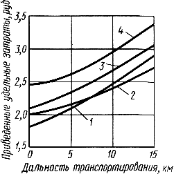 Автобетоносмесители. Способы транспортирования смеси