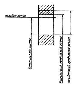 ГОСТ 25346-89 (с попр. 1992)