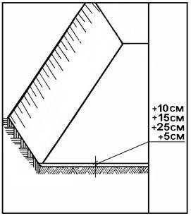 ТТК. Разработка выемок лобовым забоем экскаватором Э0-3322Б, оборудованным обратной лопатой и погрузка грунта в отвал