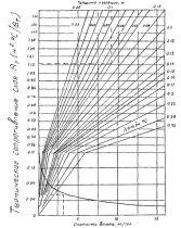 Бетонирование Метод термоса