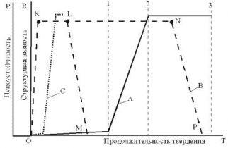 Кинетика твердения и структурообразования высокопористой неорганической композиции