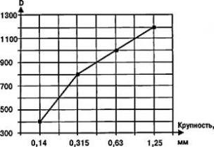Паутов П.А. - Частные оценки характеристик пенобетона