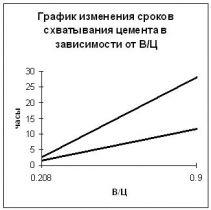Ружинский С.И. - Ускорители схватывания и твердения в технологии бетонов