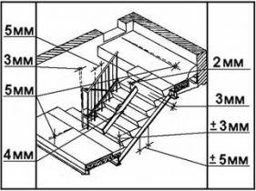 ТТК. Монтаж сборных лестниц из железобетонных ступеней по стальным косоурам