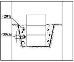 ТТК. Обратная засыпка пазух котлована грейфером