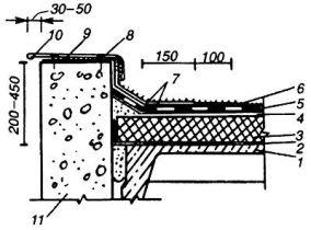 ТТК. Устройство кровли из филизола путем разогрева наплавляемого слоя