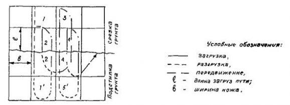 ВСН 38-96 УКАЗАНИЯ по производству земляных работ на жилищно-гражданском строительстве, осуществл