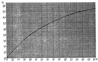 ГОСТ 11583-74 (1988)