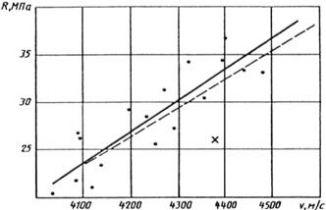 ГОСТ 17624-87 (с попр. 1989)