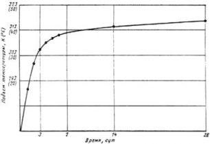 ГОСТ 24316-80 (с попр. 1982)