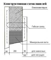 Панели стеновые трехслойные железобетонные