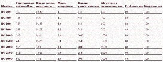 Радиаторы алюминиевые ALUX-500
