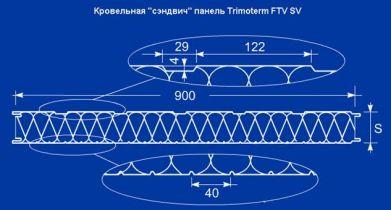 Сэндвич-панели стеновые FTV огнестойкие, звукоизоляционные, теплоизоляционные