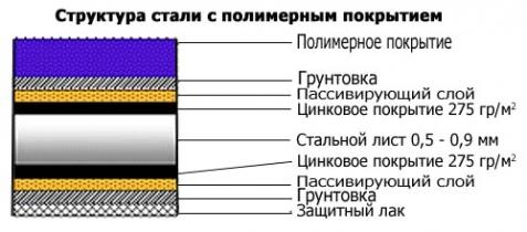 Структура стали с полимерным покрытием