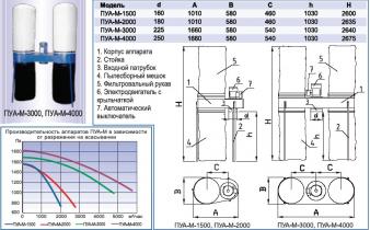 Агрегаты для улавливания крупнодисперсной пыли и стружки ПУА-М