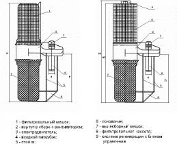 Агрегаты для улавливания мелкодисперсной пыли ПФЦ