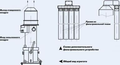 Агрегаты пылеулавливающие: ПА-218, ПА-218Б