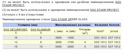 Система фасадная SGG MECA GLASS